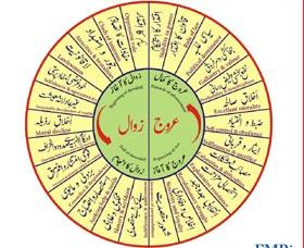 Chart on Rise & Fall of Nations (Dr Tahir ul Qadri prepared the chart on 2nd of January, 1976)